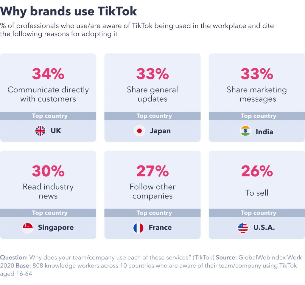 chart showing why brands use tiktok