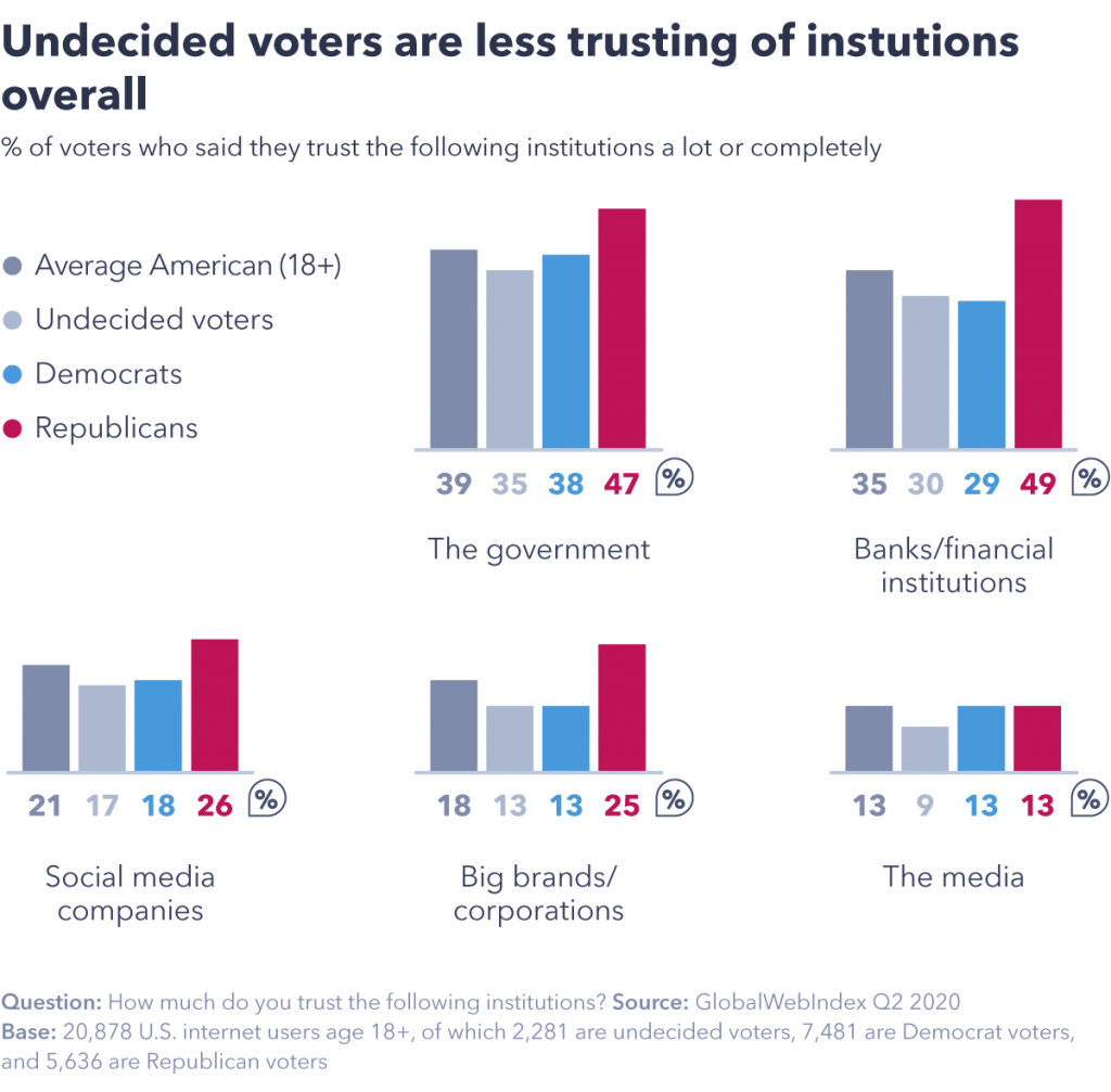 Chart showing undecided voters are largely moderate.