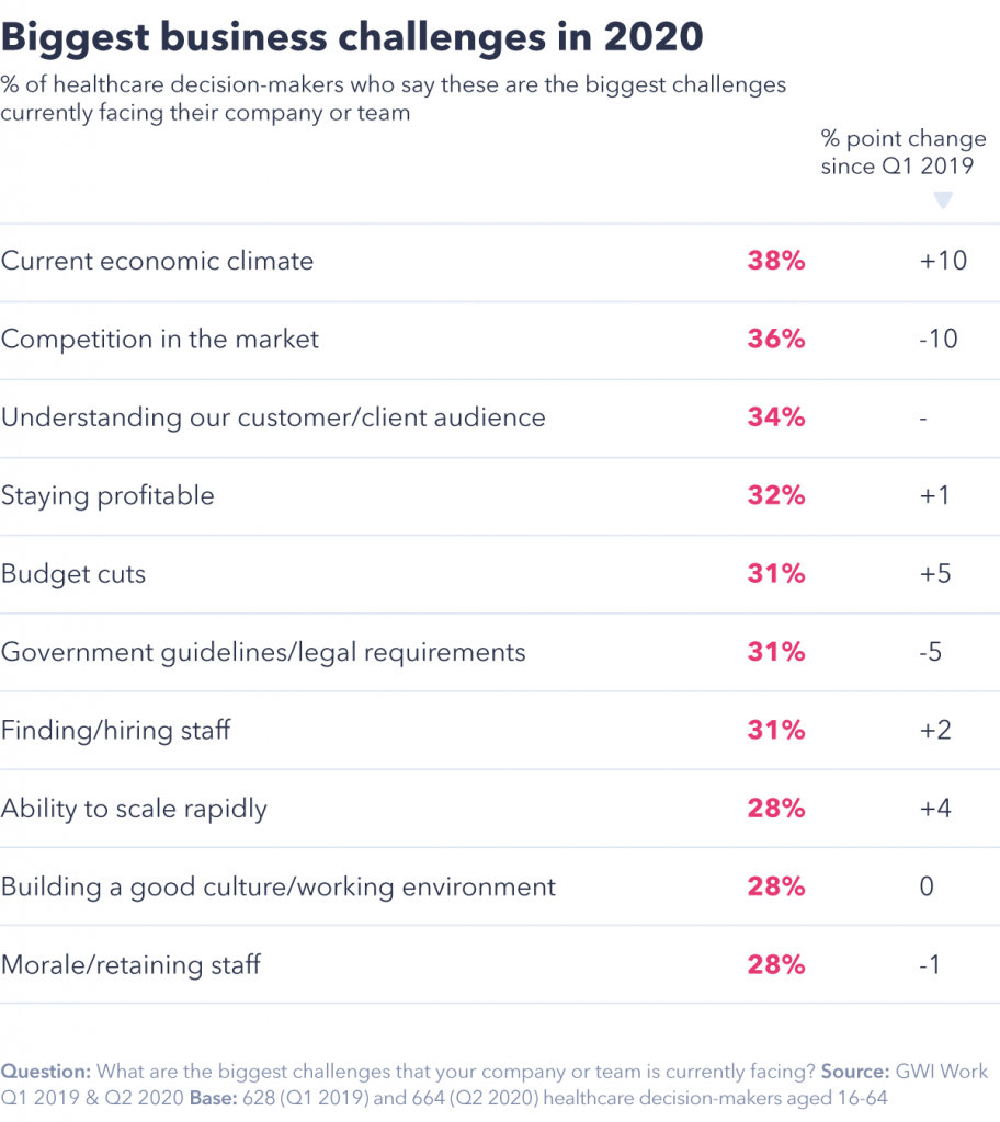 chart showing business challenges in 2020