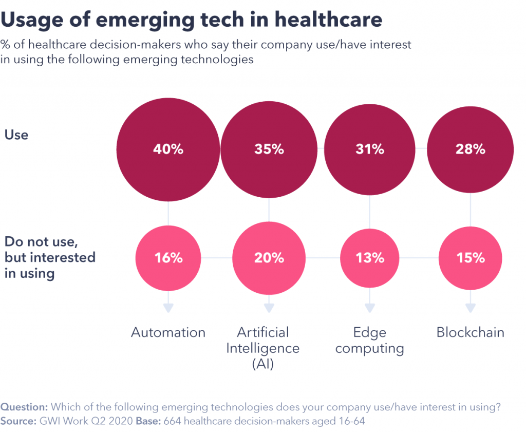 chart showing emerging tech in healthcare