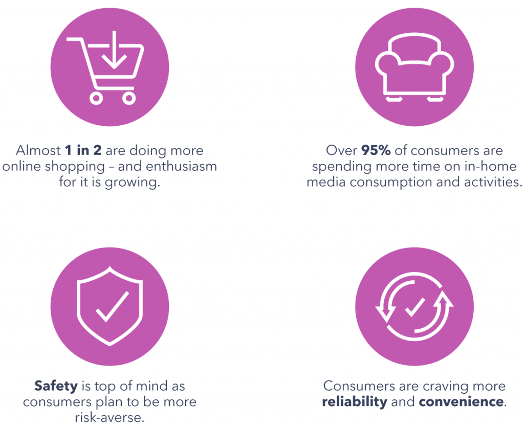 the new consumer landscape: behaviors and attitudes