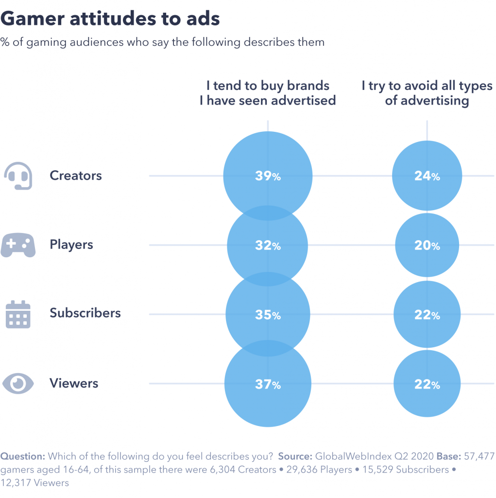 Gamer attitudes to ads
