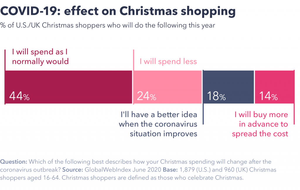 Covid-19 effect on Christmas shopping