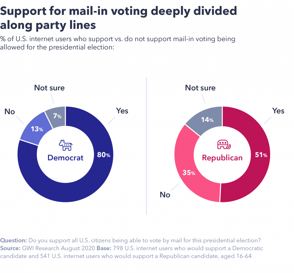 chart showing mail-in voting is deeply divided long party lines