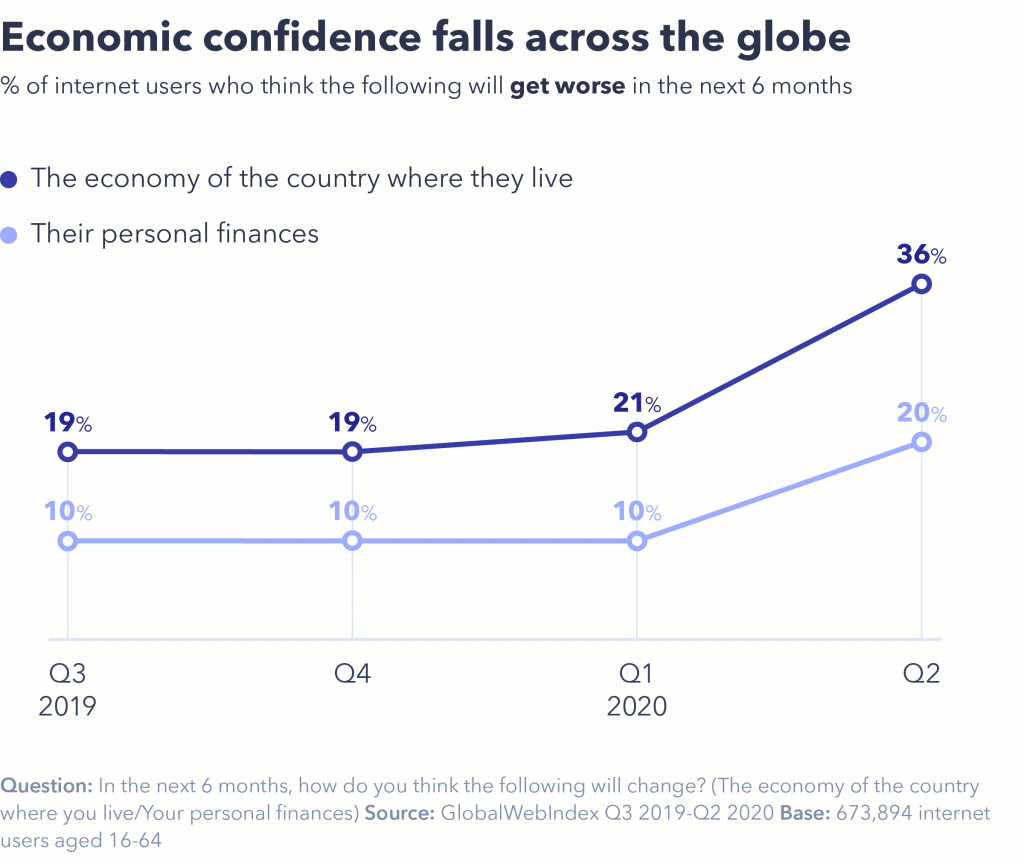 Economic confidence globally