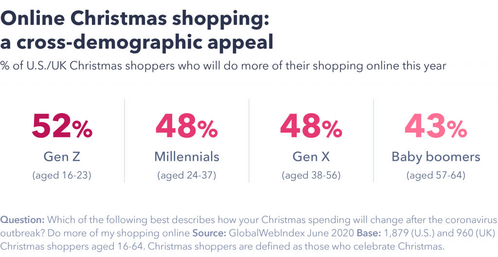 Cross-demographic appeal of online Christmas shopping