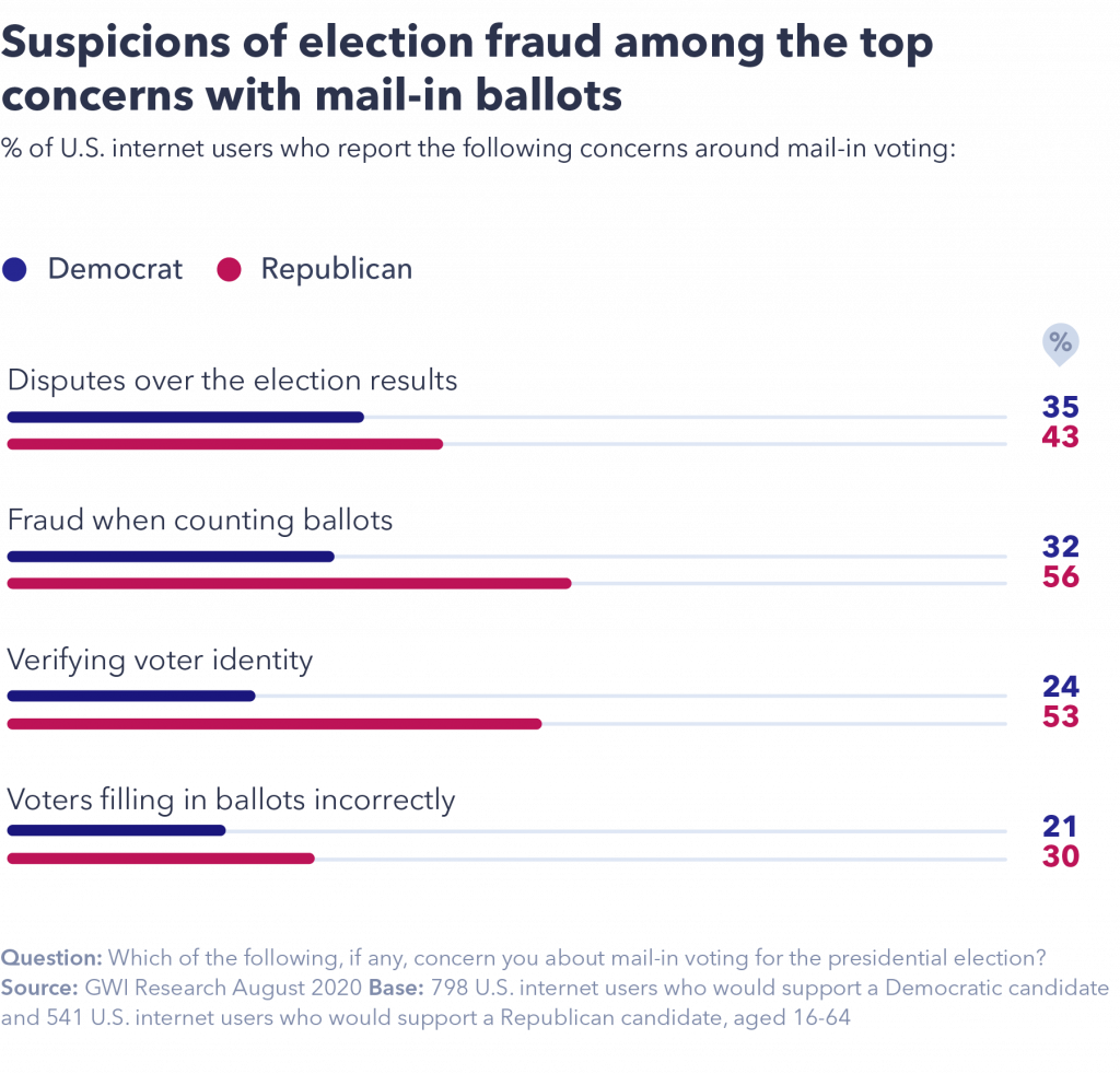 chart showing suspicions of election fraud among the top concerns for mail-in ballots