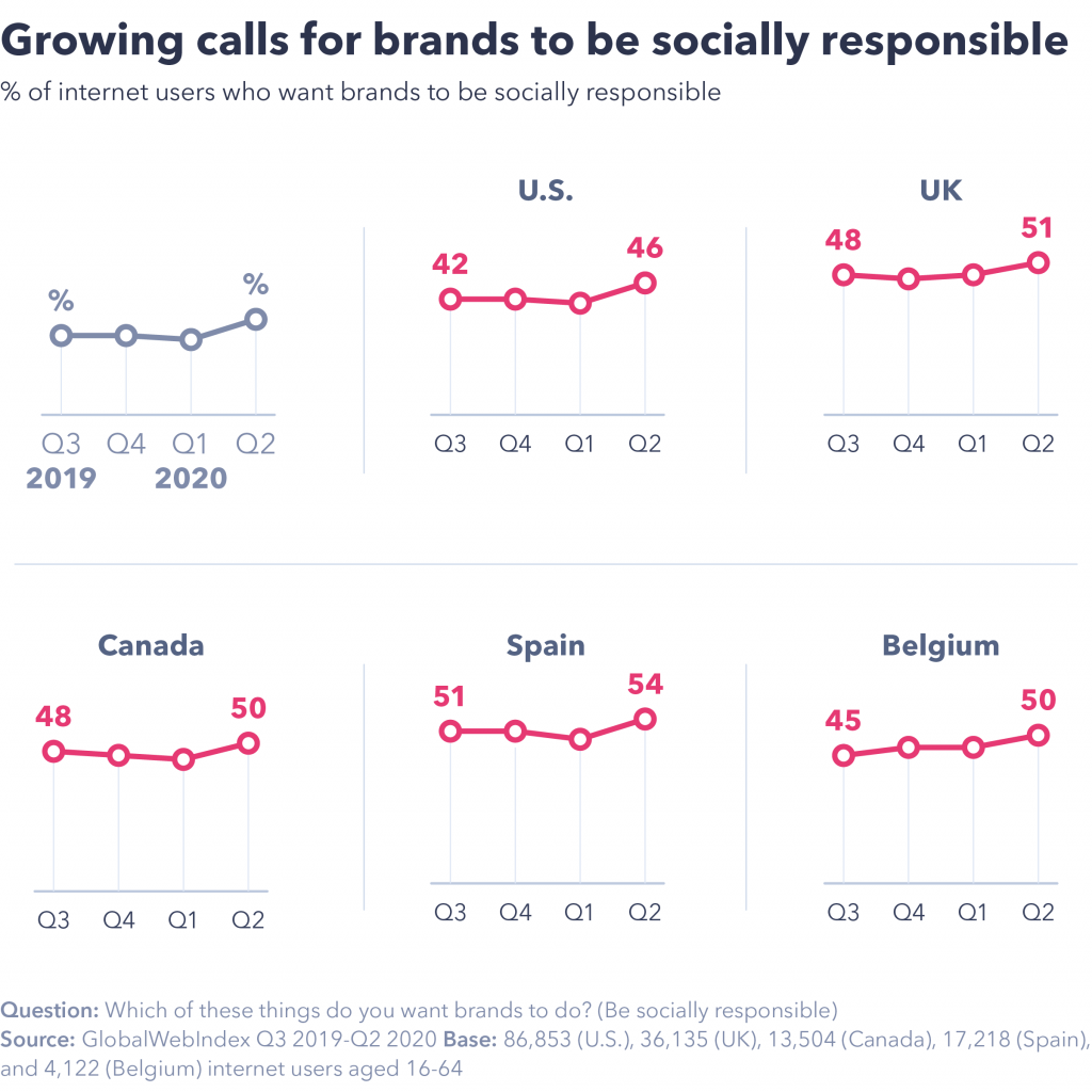 Call for brands to be socially responsible