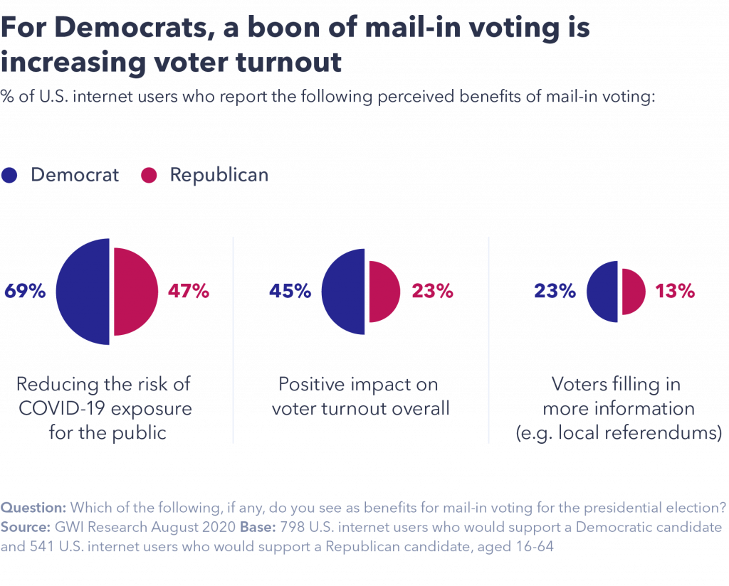 chart showing a boon of mail-in voting is increasing voter turnout for Democrats
