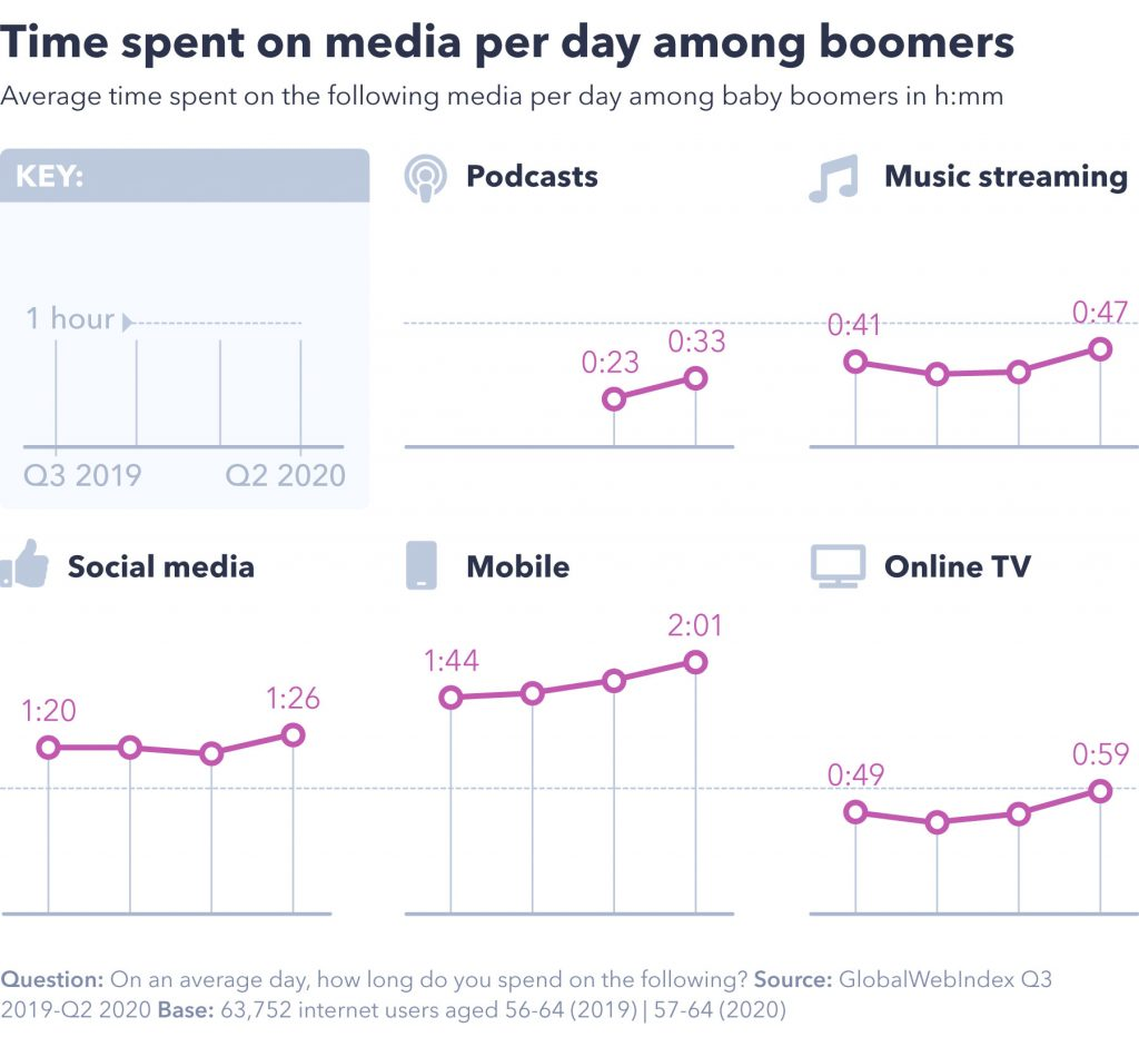 Time spent on media per day among boomers