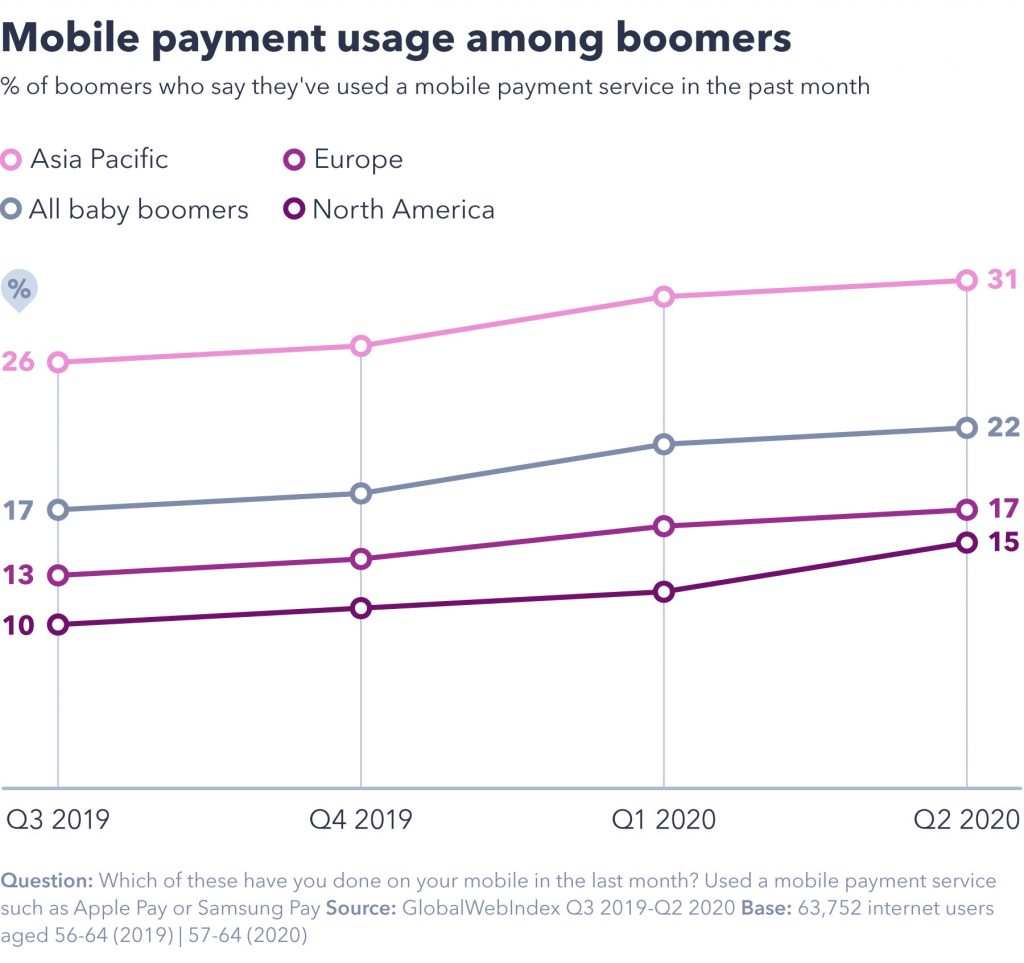 Mobile payment usage among boomers