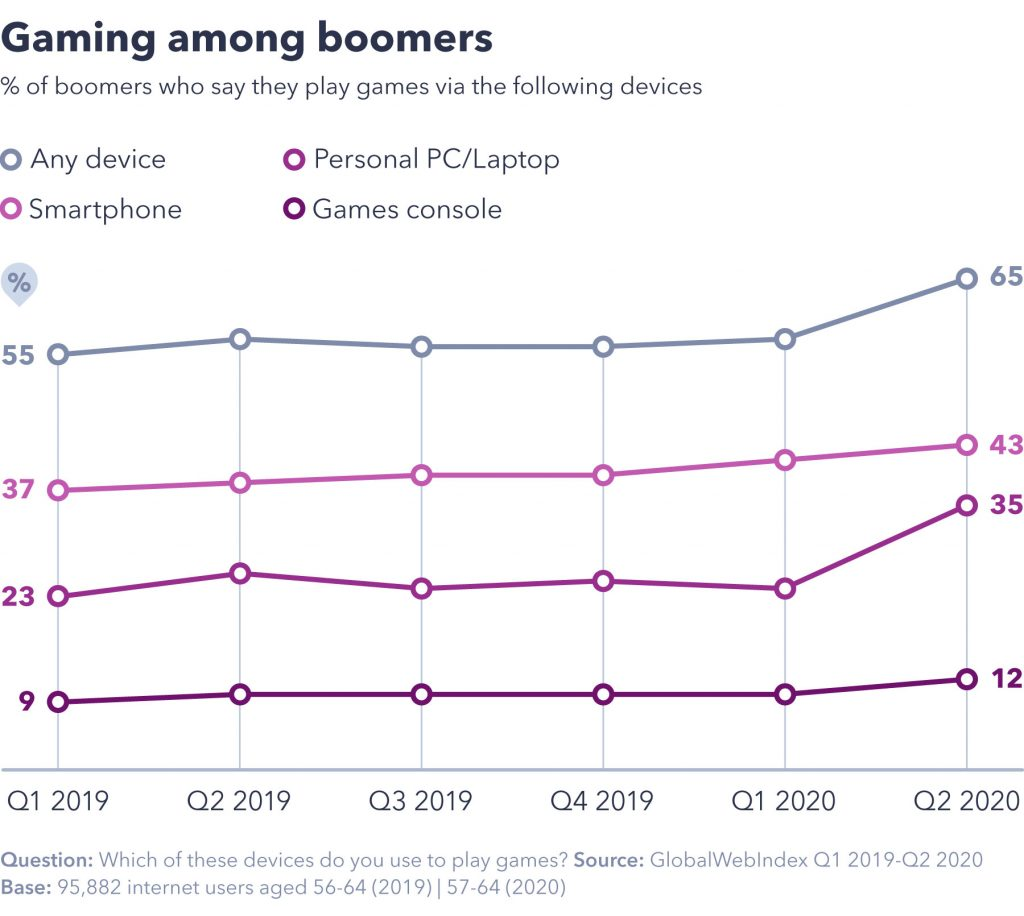 Gaming among boomers