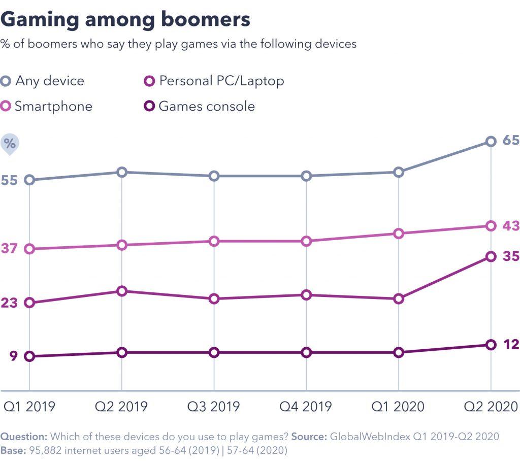 Gaming among boomers