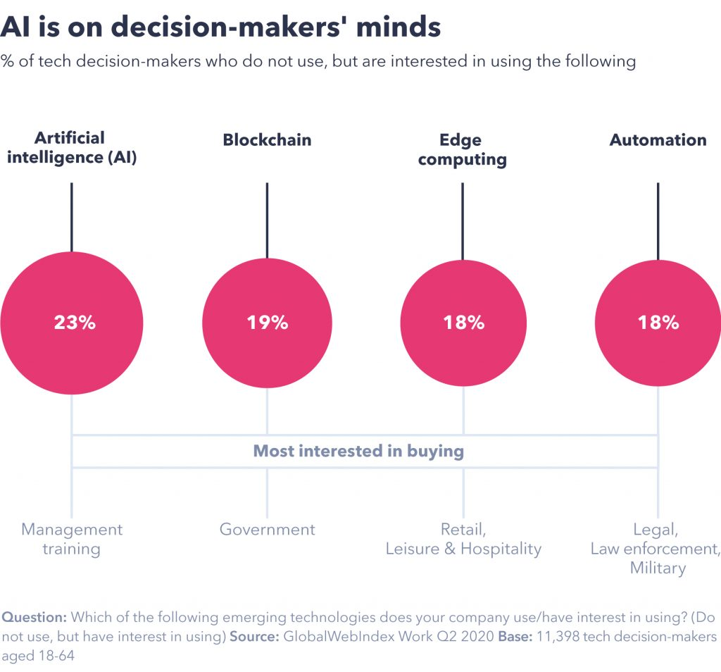 AI is on decision-makers' minds