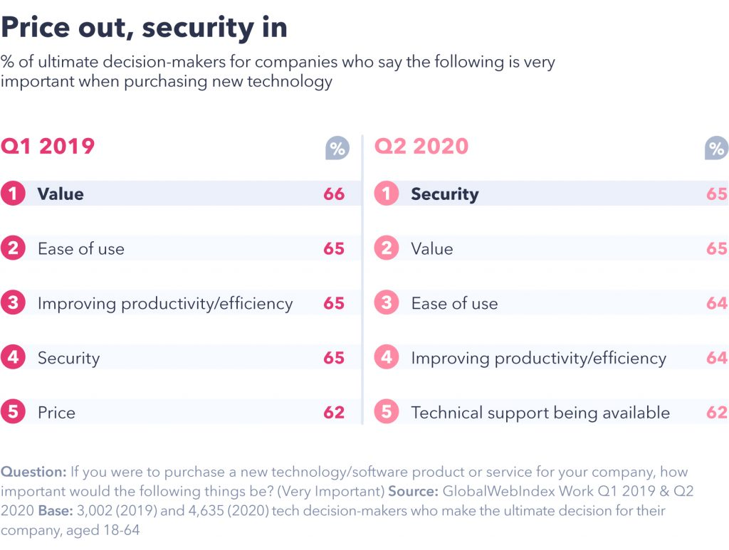Price out, security in