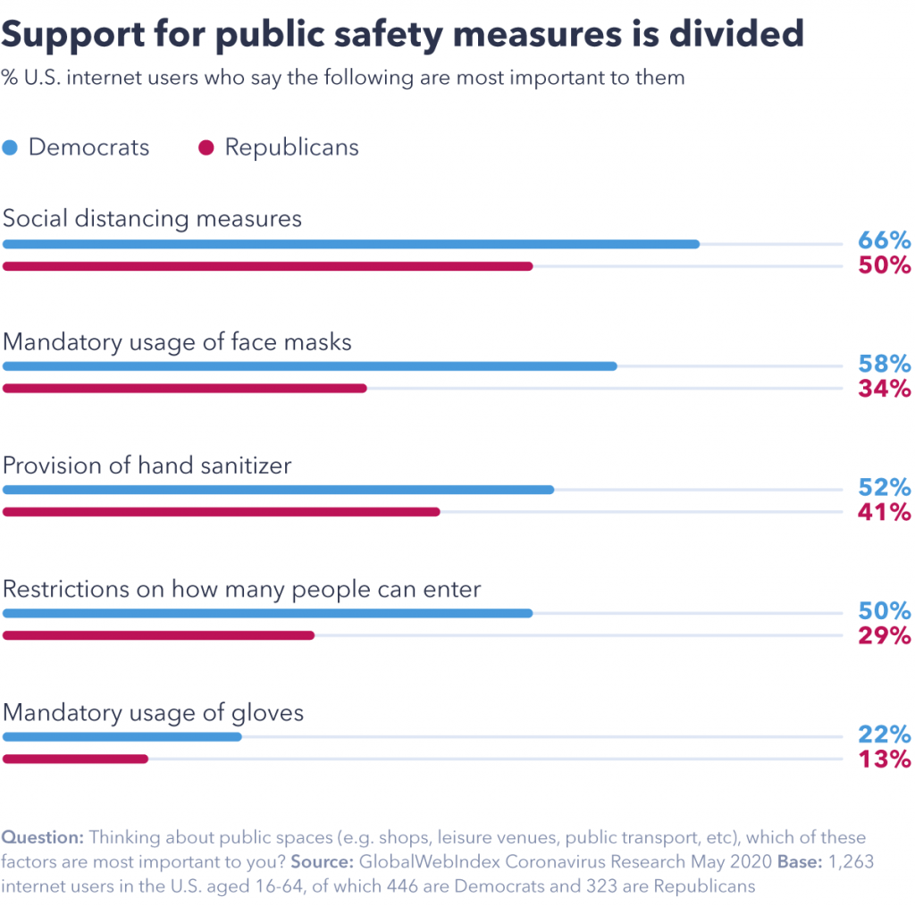 Chart showing support for public safety measures is divided.