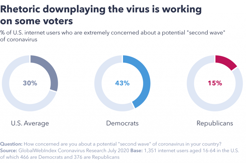 Chart showing downplaying the virus is working on some voters.