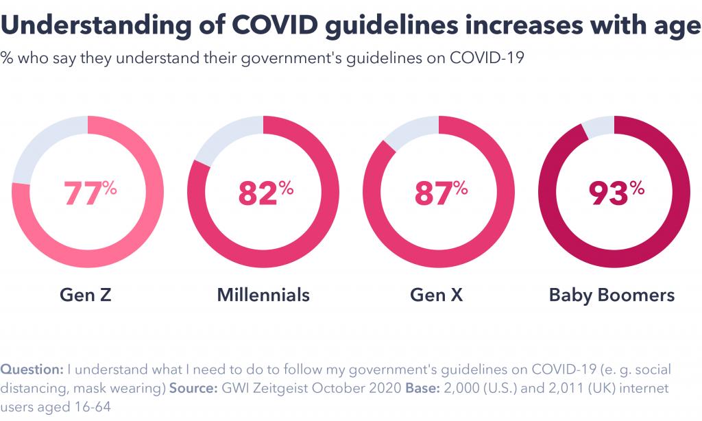 Understanding of COVID guidelines