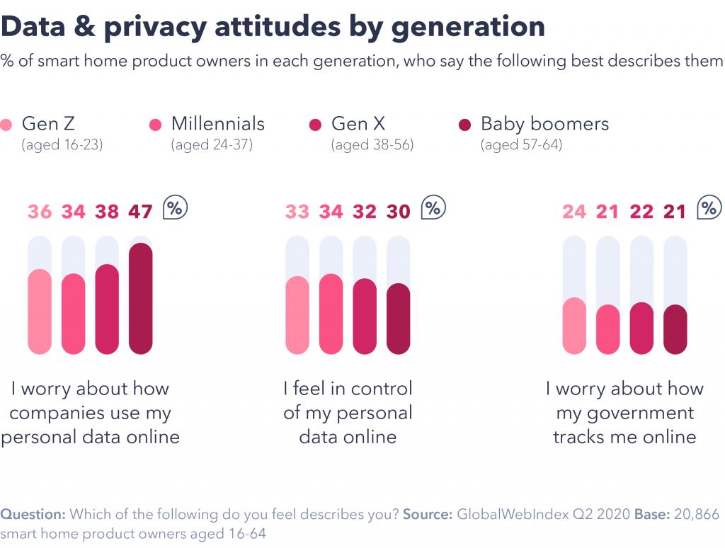 Privacy attitudes