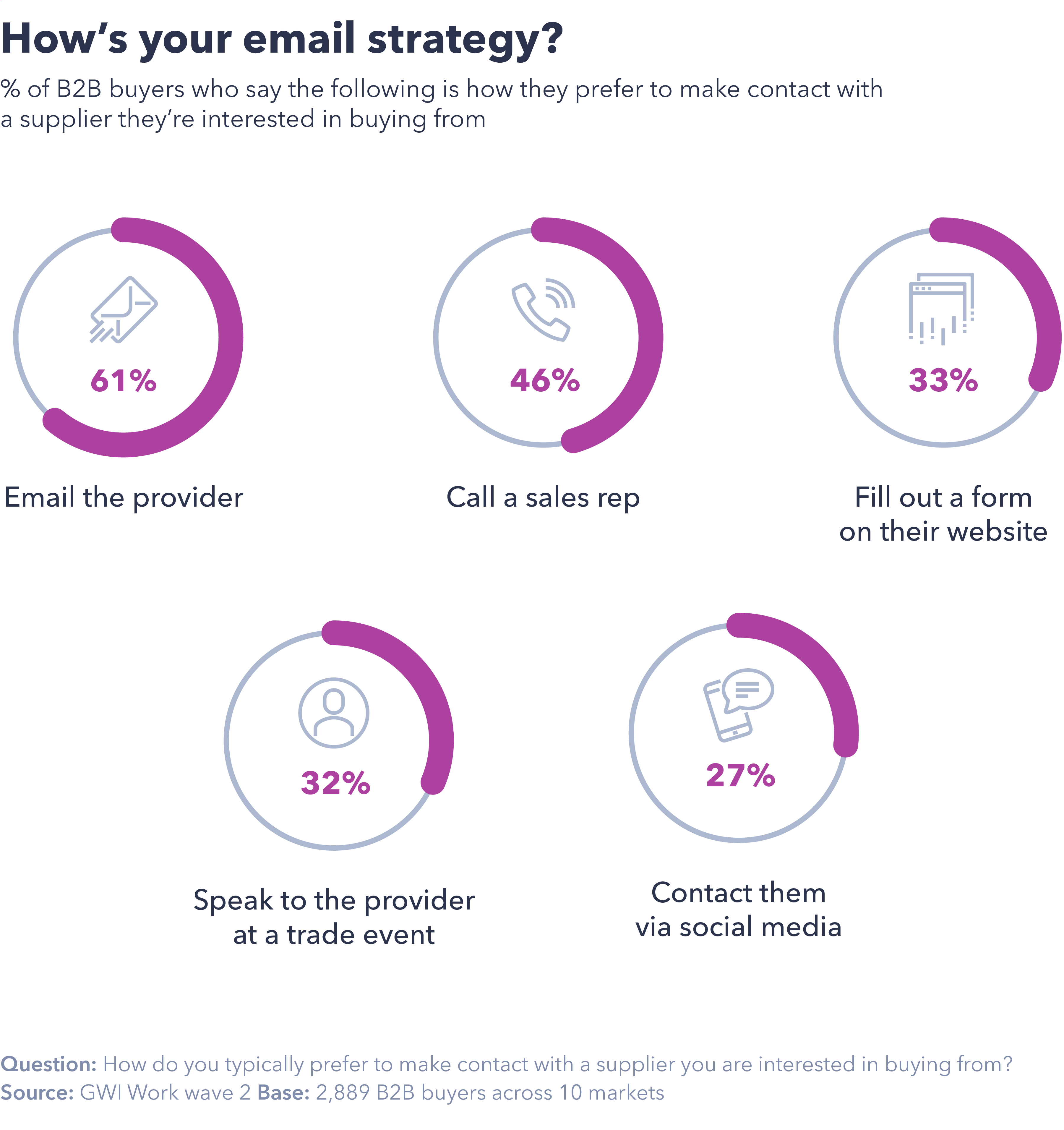 How your email strategy?