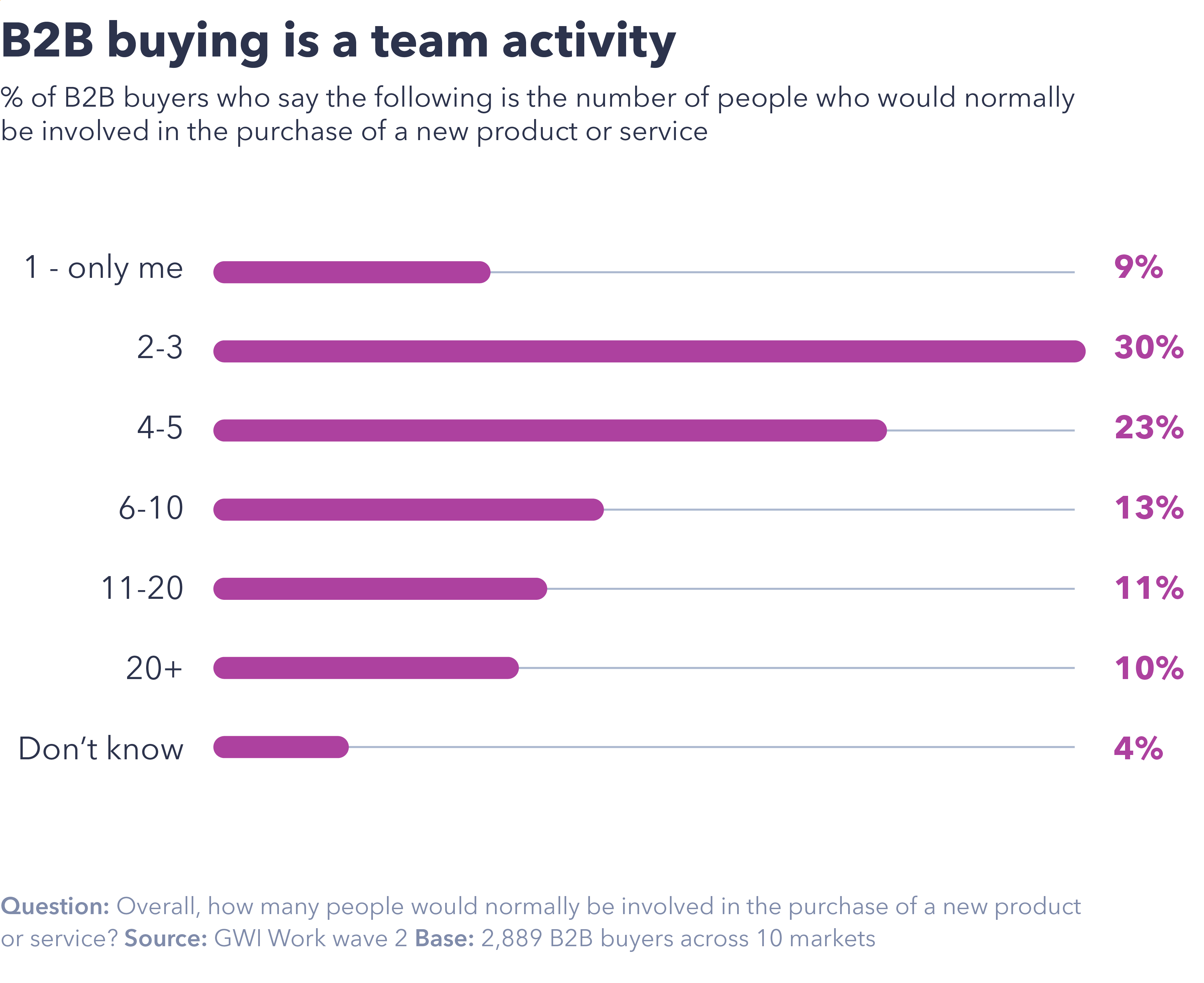 B2B Buying is a team activity