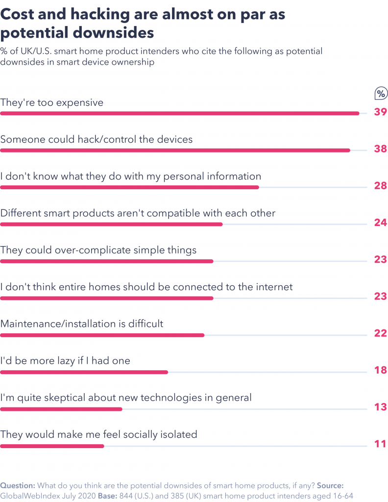 Hacking concerns