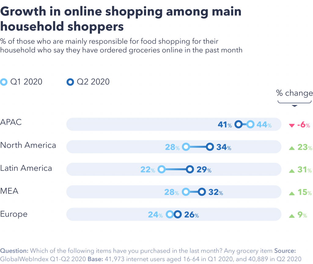 Growth in online shopping