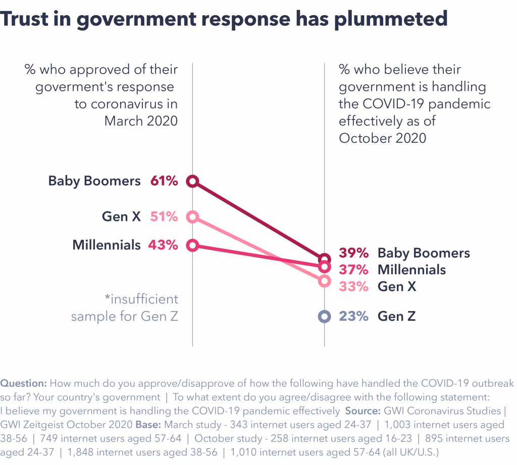 Trust in government response