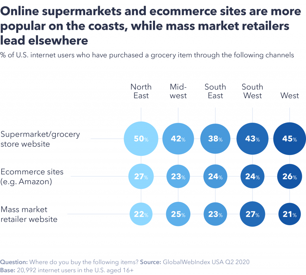 Preferred ecommerce grocery websites