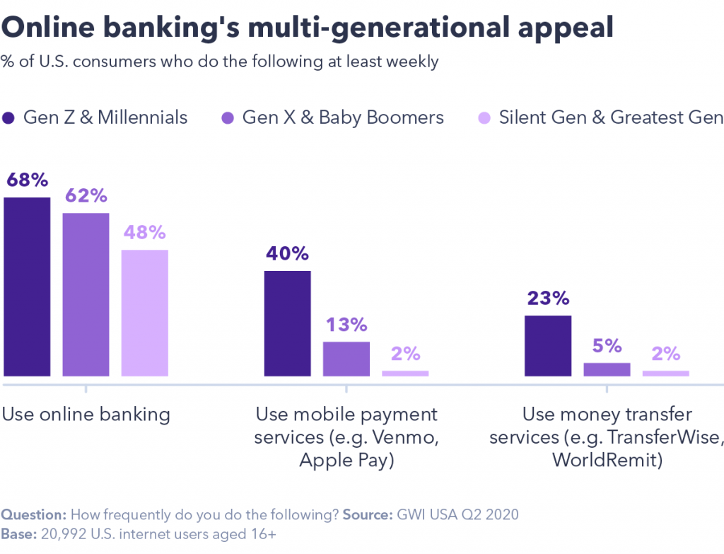chart showing online banking's multi-generational appeal.