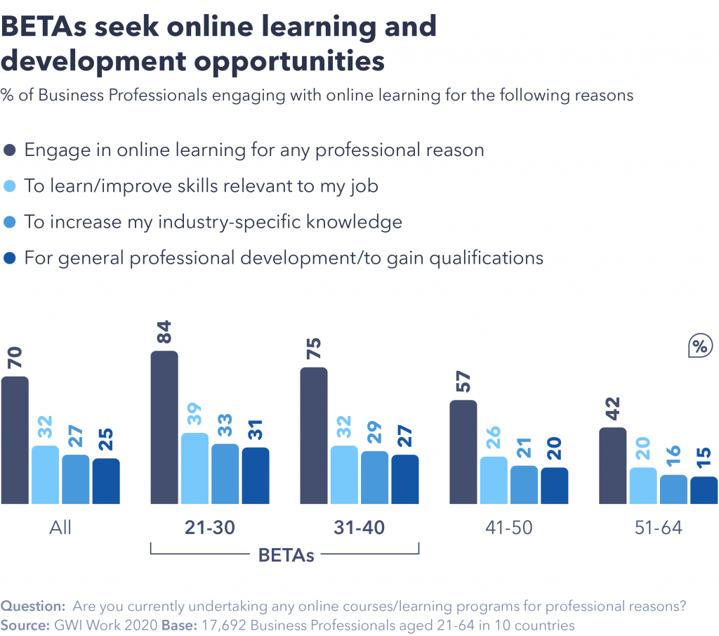 Chart showing BETAs seek online learning and development opportunities