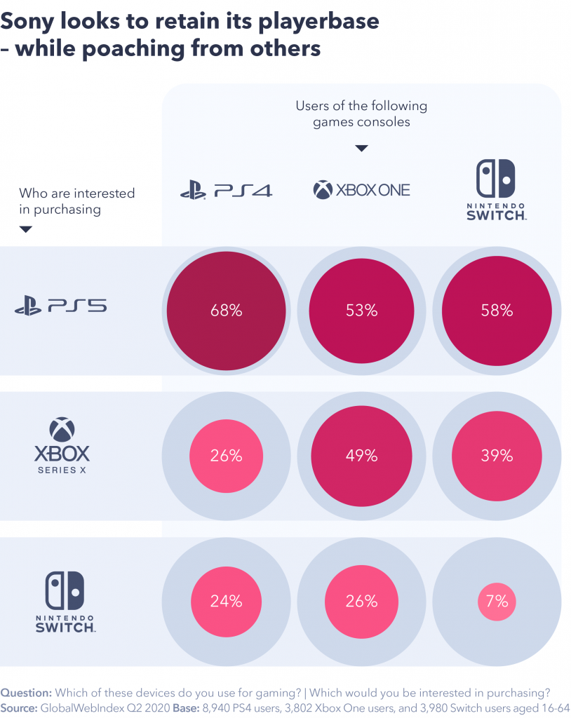 Chart showing Sony is looking to player base, whilst poaching others.