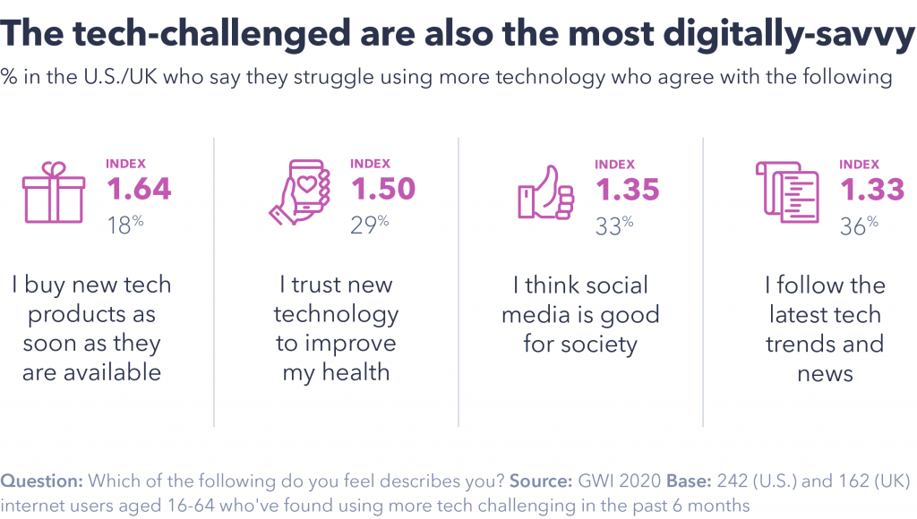 Who are the tech-challenged?
