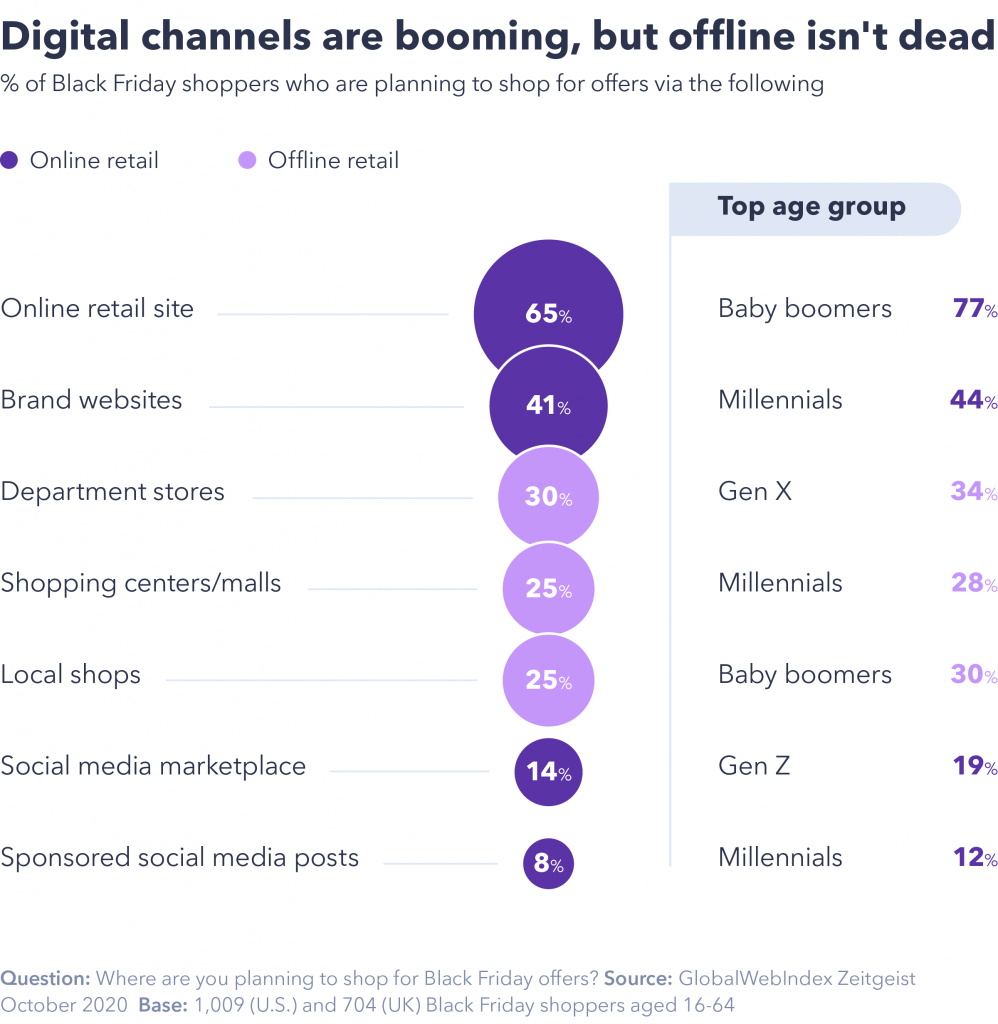 Digital retail channels are booming