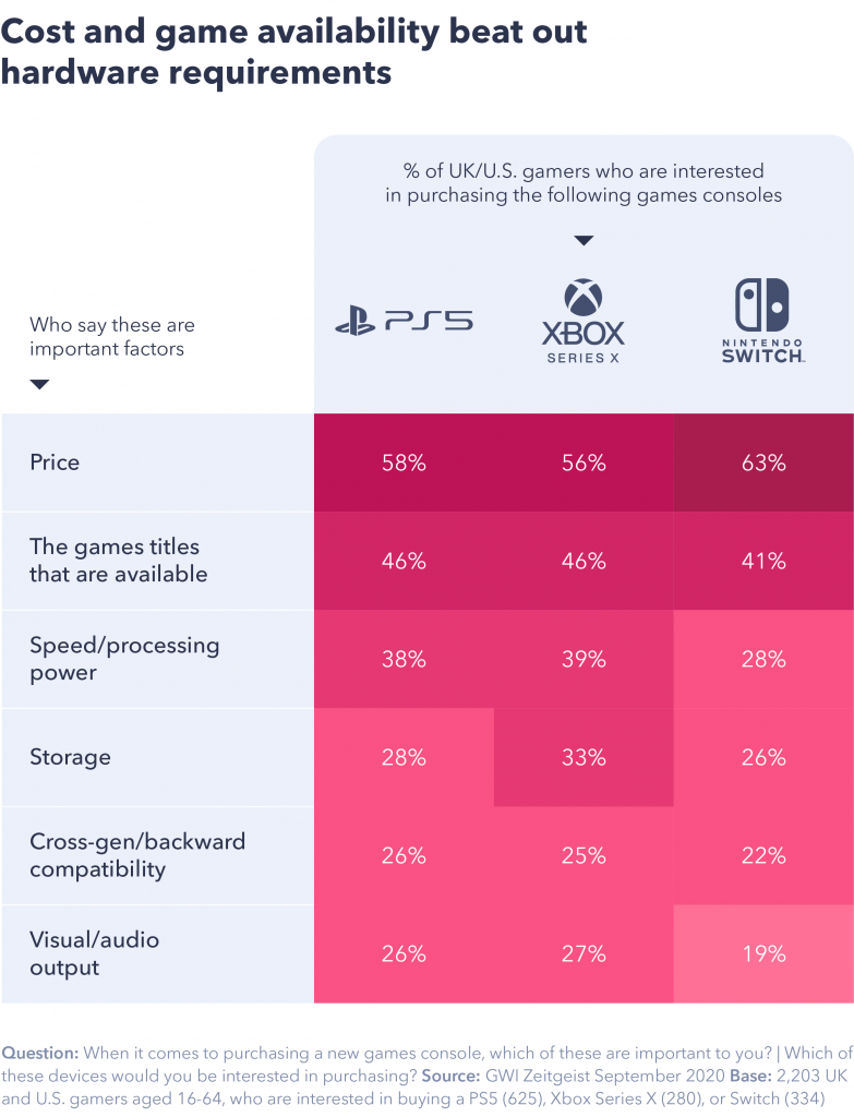 Chart showing cost and game availability beat out hardware requirements.
