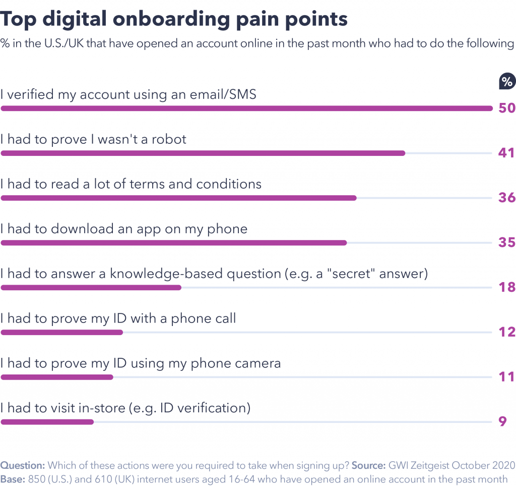 Digital onboarding pain points