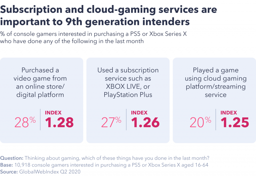 Chart showing subscription and cloud-gaming services are important.