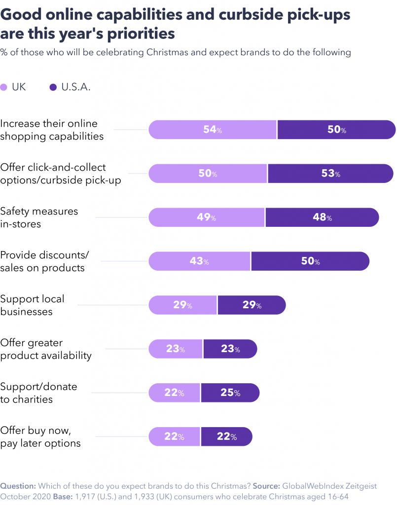 Consumer shopping priorities