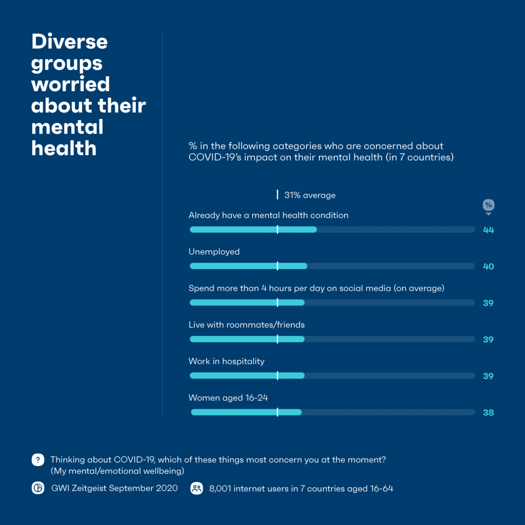 Chart showing diverse groups are worried about their mental health.