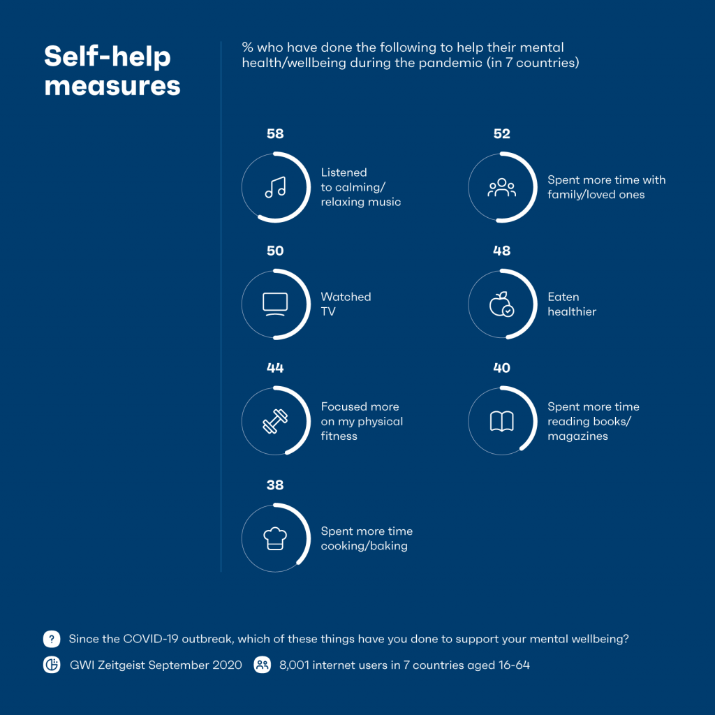 Chart showing measures for improving mental health