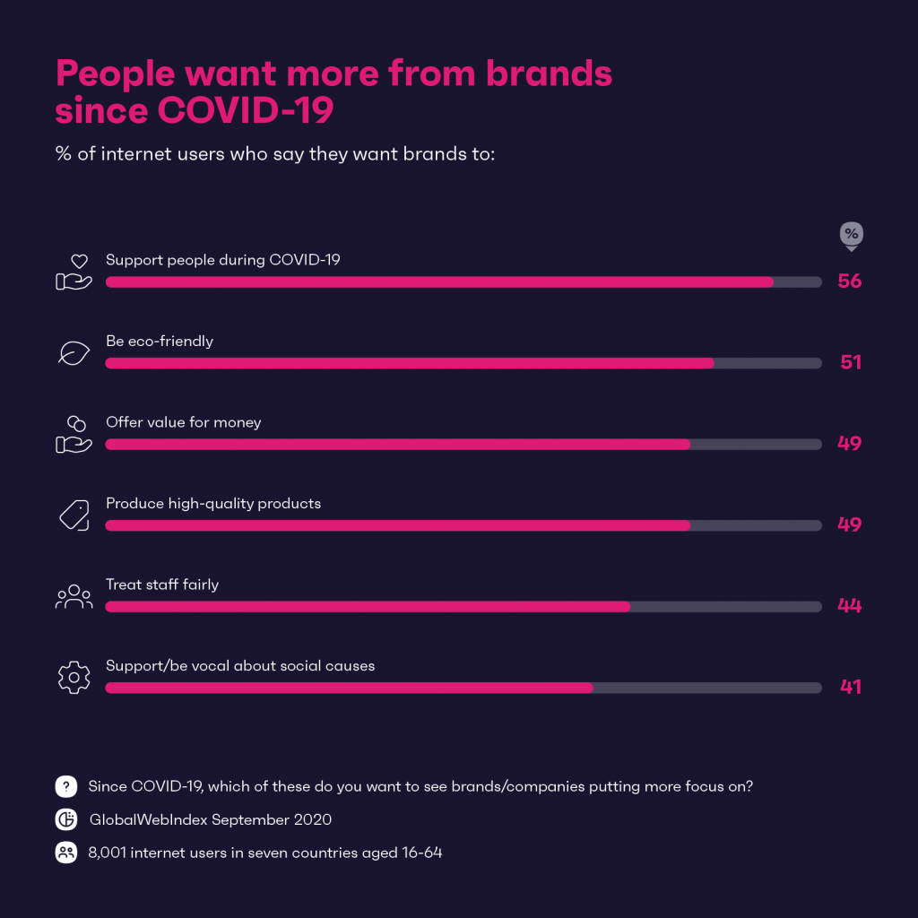 People want more support from brands
