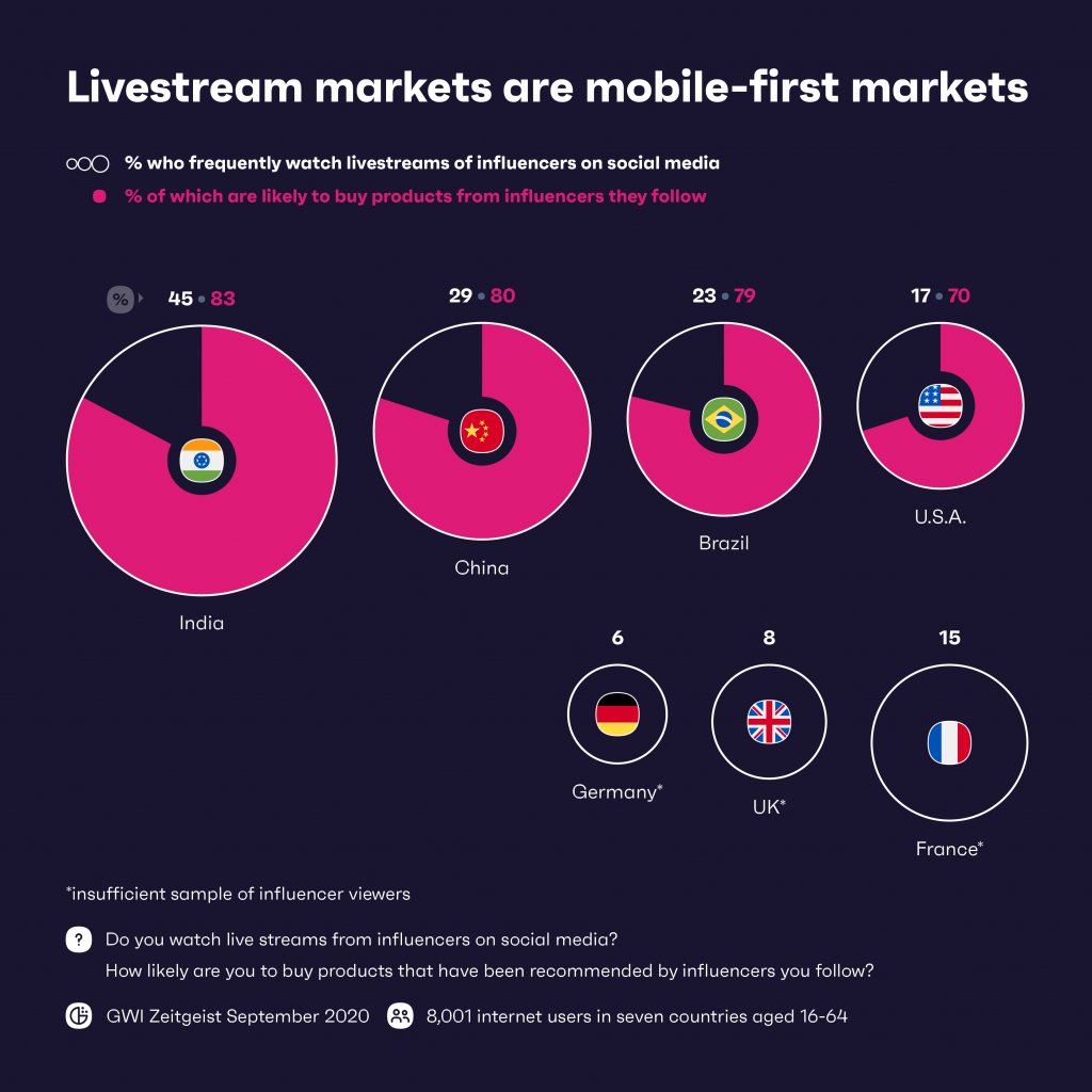 Livestream markets are mobile-first