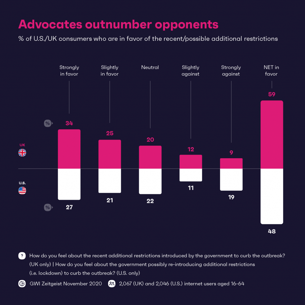 Advocates outnumber opponents