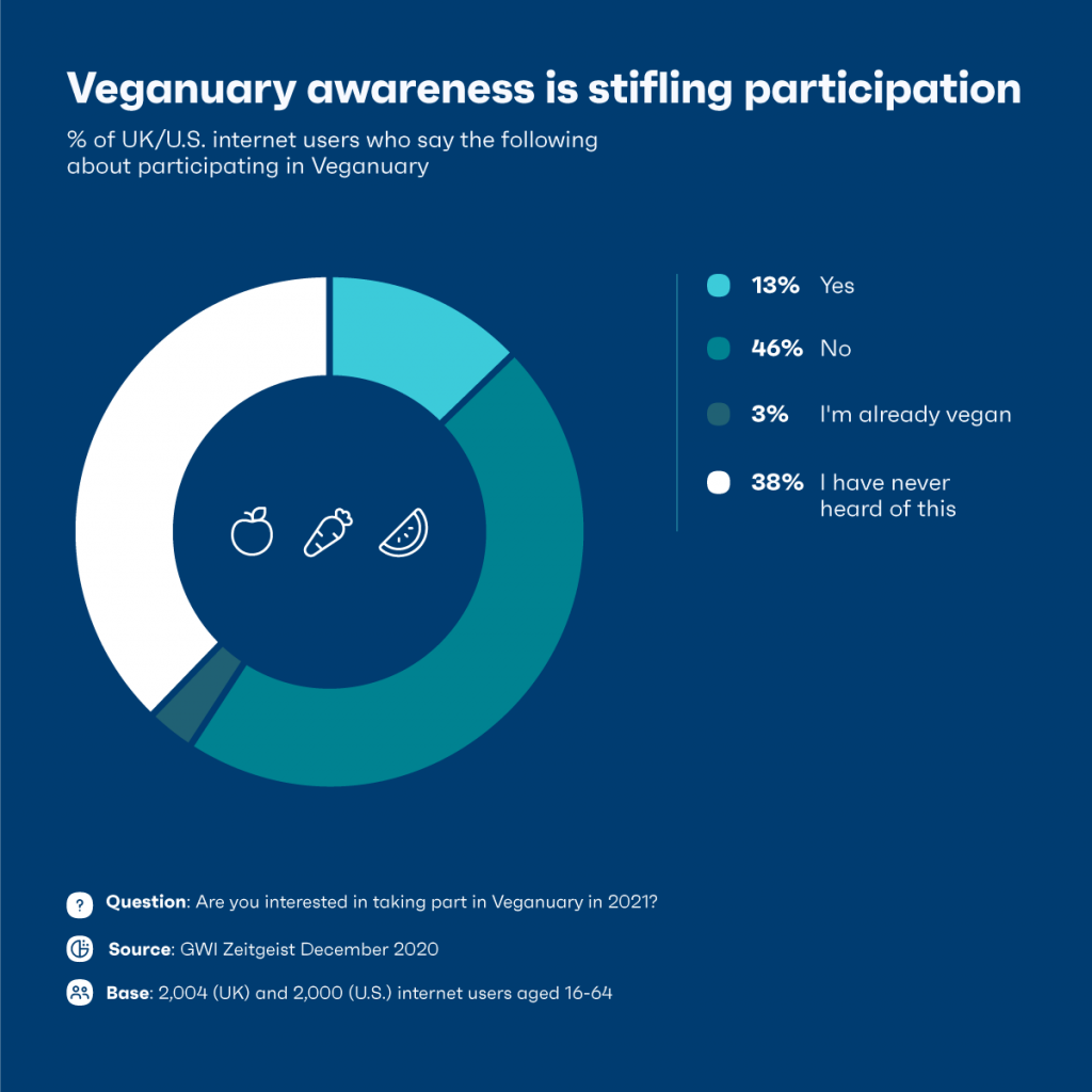 Veganuary awareness