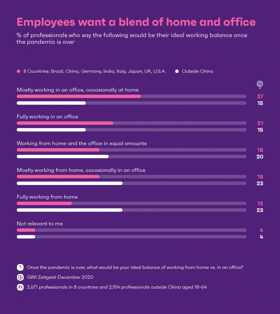 Employees want to work from home and in the office