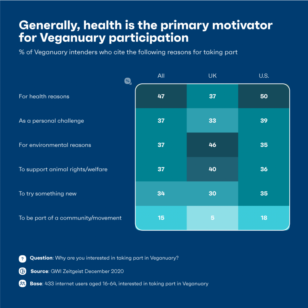 Health a motivator for veganuary