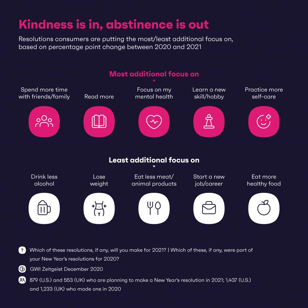 Kindness chart