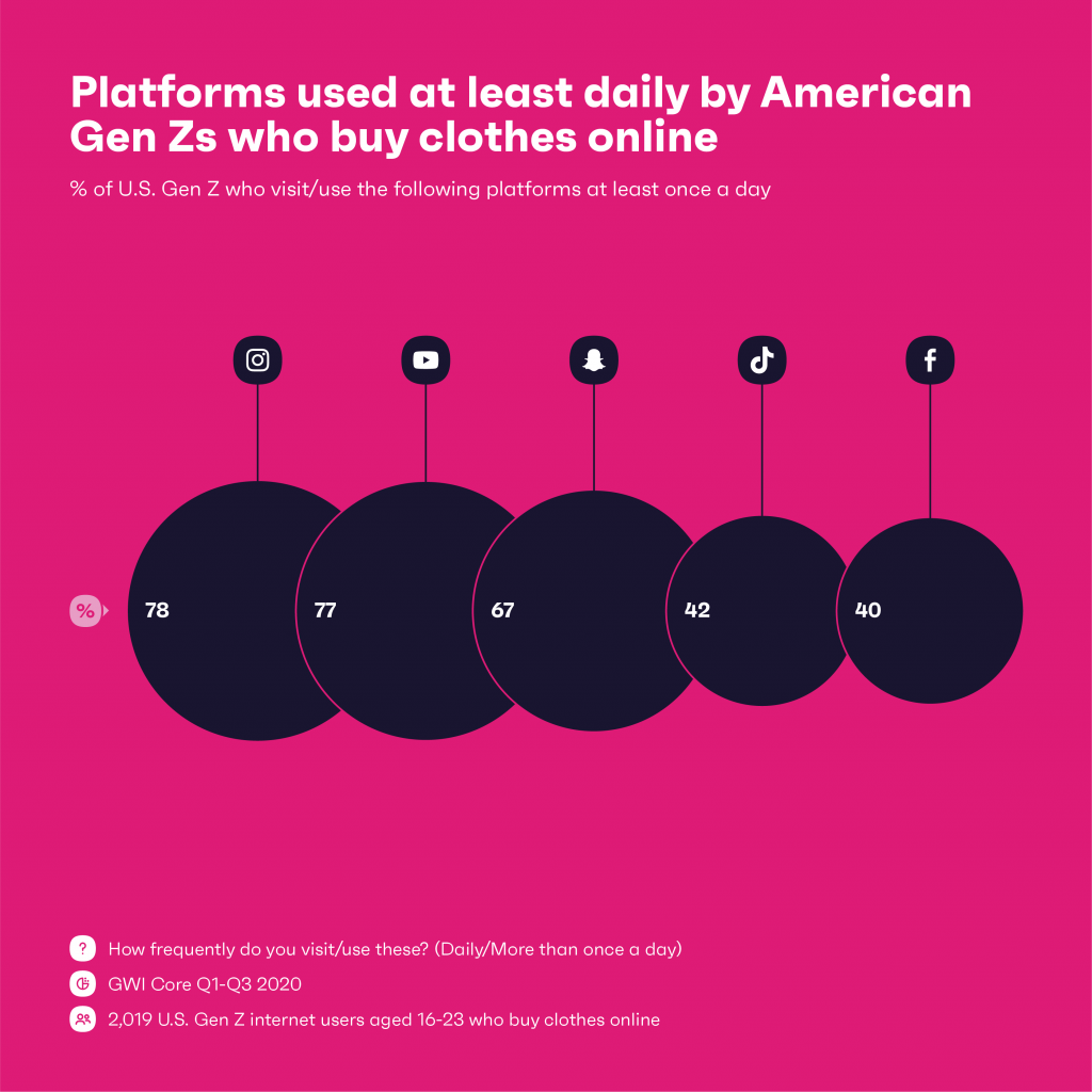 Charting showing platforms used at least daily by American Gen Zs who buy clothing