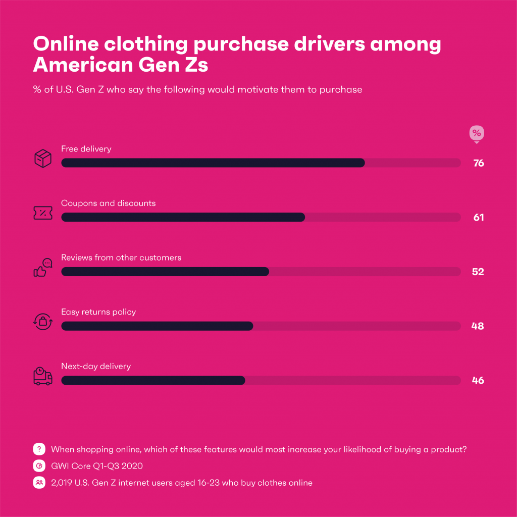 Online clothing purchase drivers among American Gen Zs