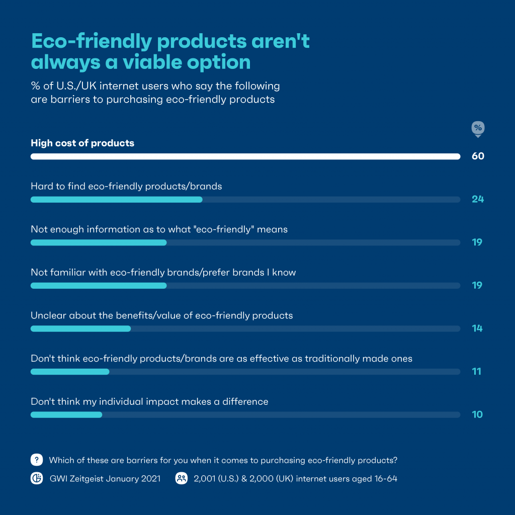 Chart: eco-friendly products aren't always a viable option